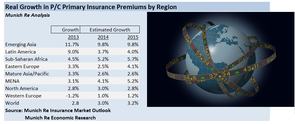 MUNICH RE GROWTH 2013-2015 from 2014 Report