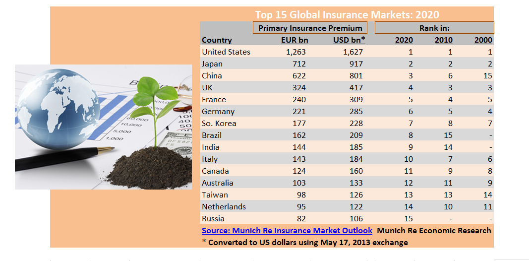While the United States and Japan will keep the top two spots, China will rank third in terms of primary insurance premium by 2020, Munich Re's Insurance Market Outlook report reveals.