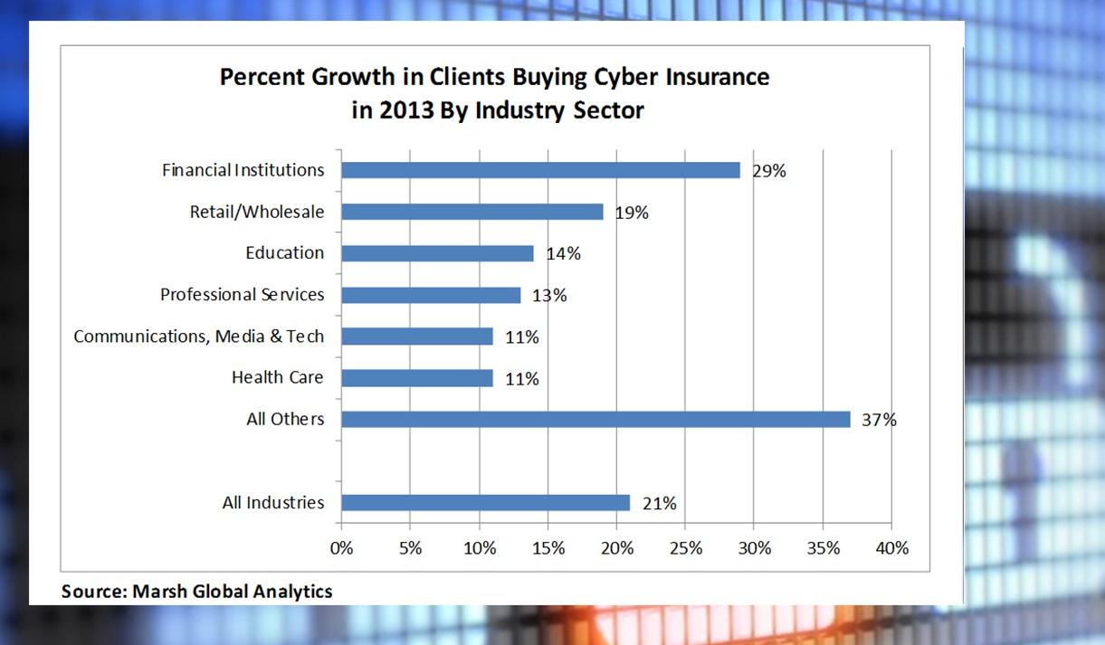 Marsh April 2014 Cyber Benchmarking Report2