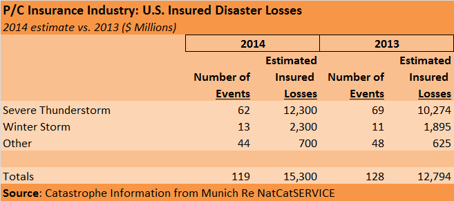 Munich Re III US Disaster Losses