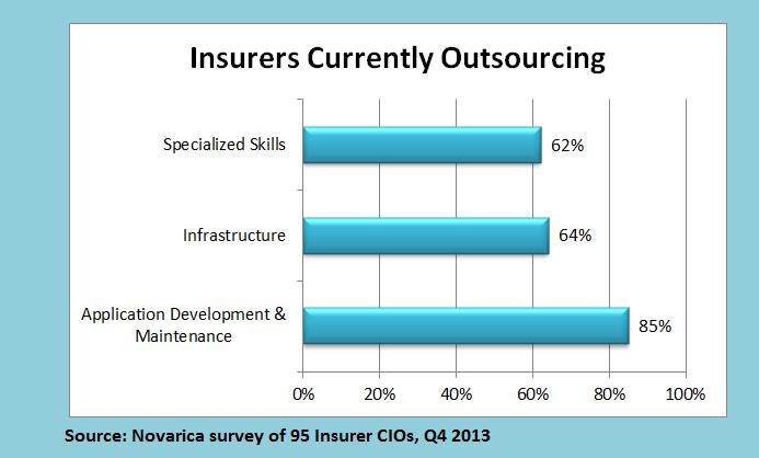Novarica CIO Outsourcing Survey Chart 2