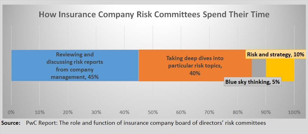 PwC Risk Committee Chart