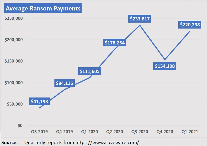 Chart: Ransomware By The Numbers
