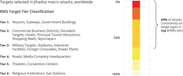 RMS_Macro_Attacks