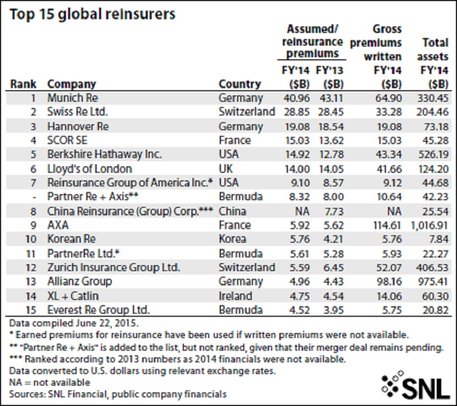 SNL's Top 15 Reinsurers: M&A Fails to Push Europeans Out ...