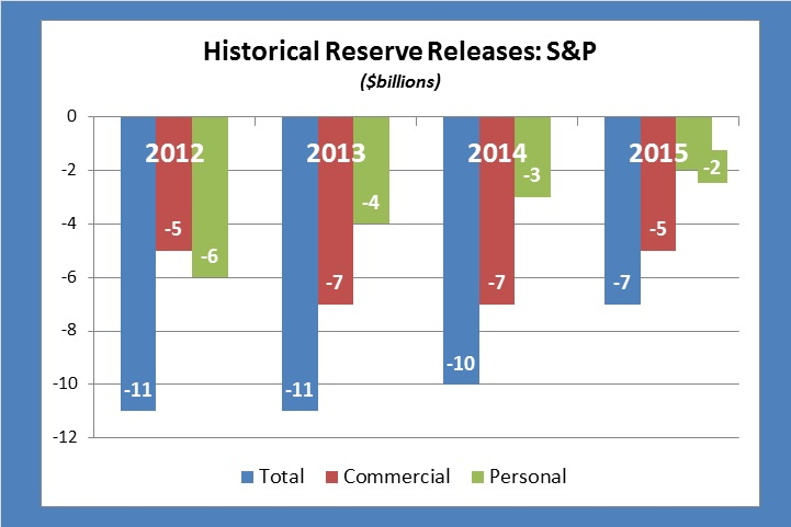 S&P Reserve Releases 2016#1
