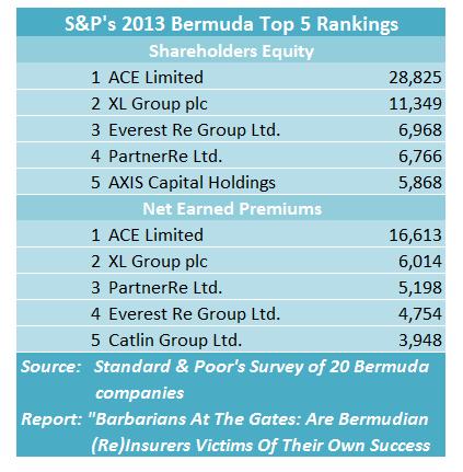 S&P Top 5 Bermuda 2013