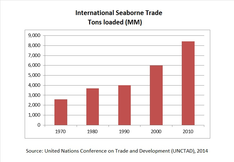Seaborne Trade Chart for RMS Marine Article