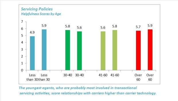 Servicing Policies Helpfulness Scores by Age