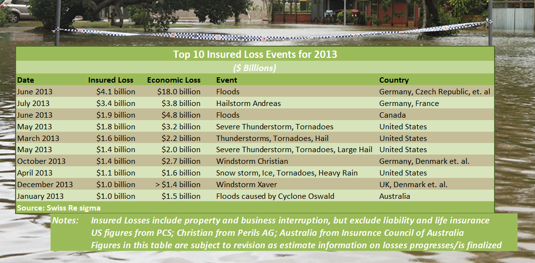 Swiss Re Top 10 Disasters Full Year 2013