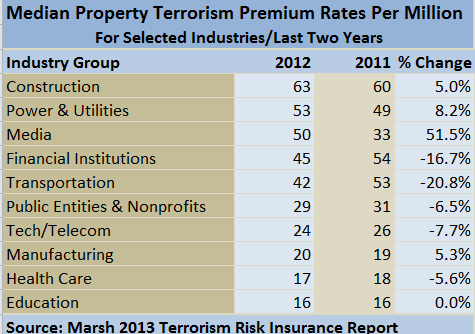 TERROR RATES
