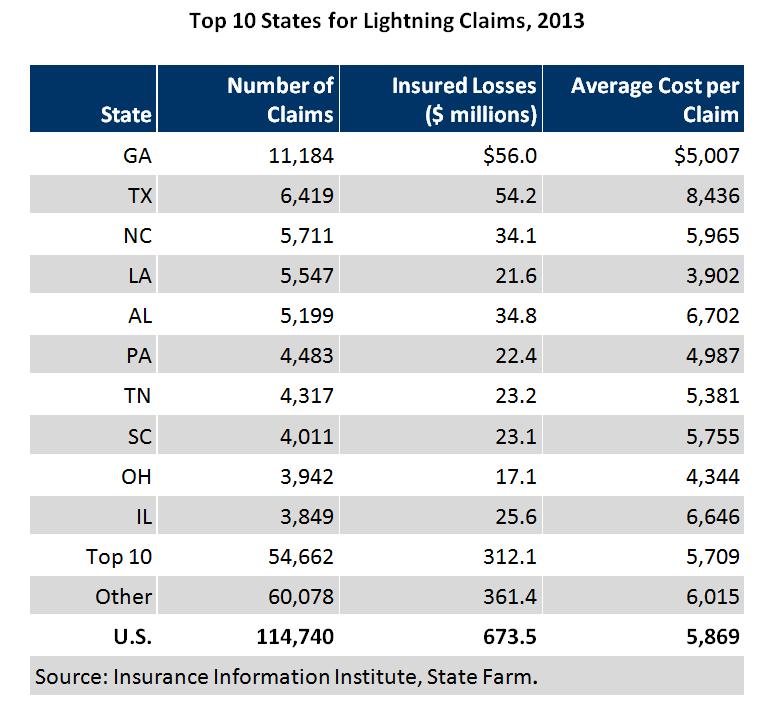 TOP 10 Lightning