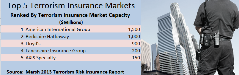 According to Marsh's 2013 Terrorism Insurance Report, roughly $750 million to $2 billion per risk in standalone capacity is available to companies that do not have sizeable exposures in locations where standalone insurers have reached or are approaching aggregation limits