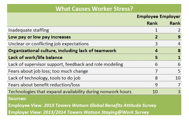 TowersWatson Stress at Work