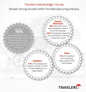 Travelers' surveyed 200 professionals in the manufacturing industry.