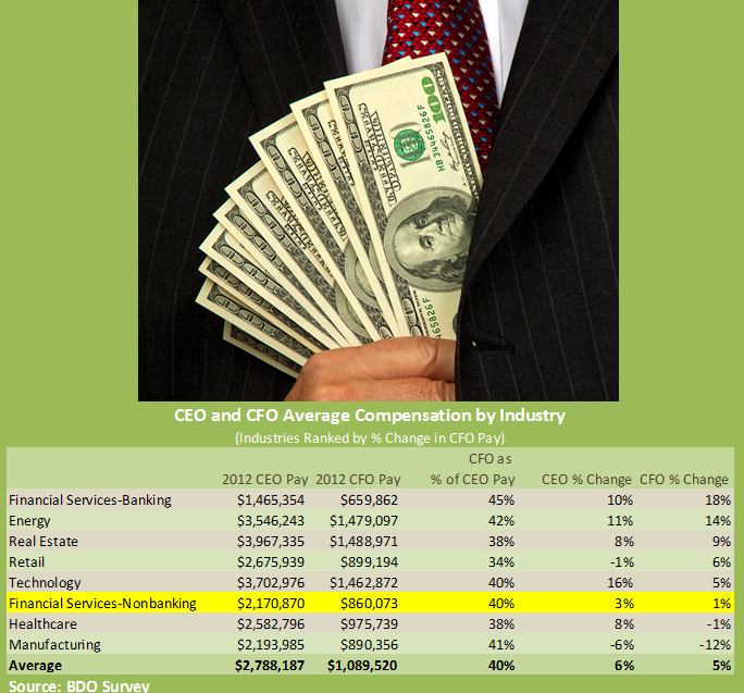 CFO Pay BDO