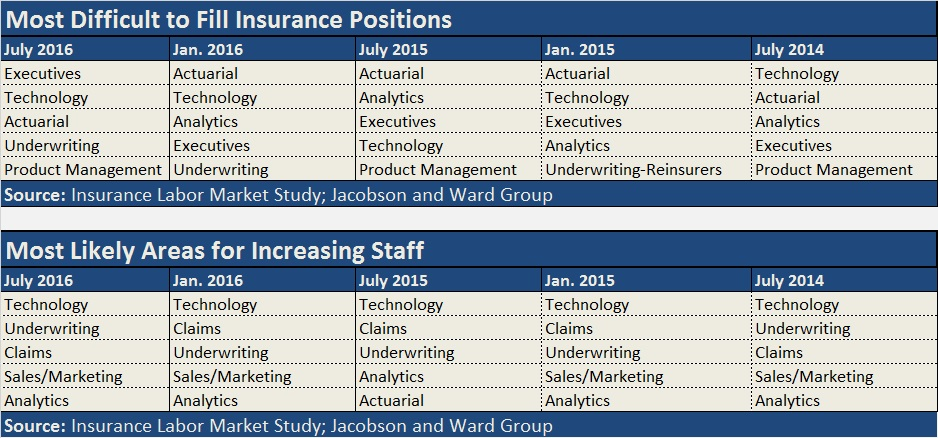 WARD JACOBSON JULY 2016 Positions a
