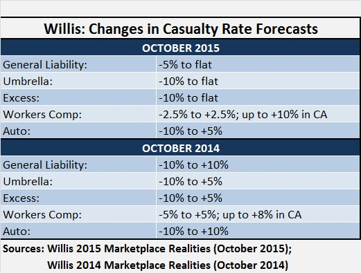 WILLIS MKT REALITIES 2015 Chart 2