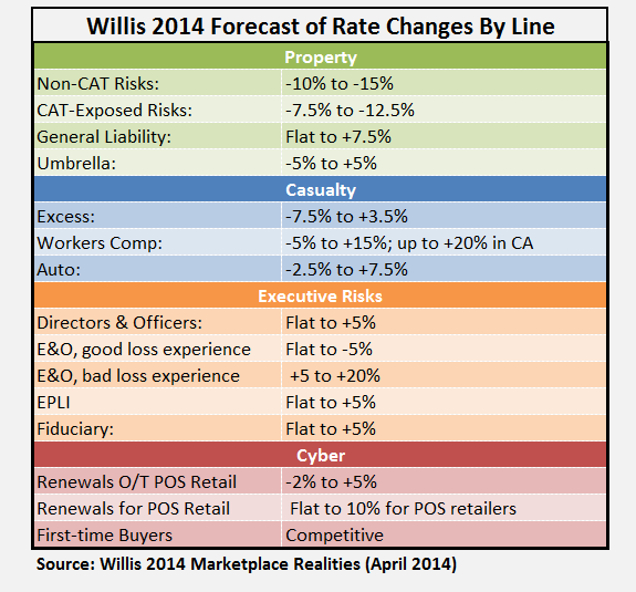 WILLIS MKTPLACE REALITIES APR 2014