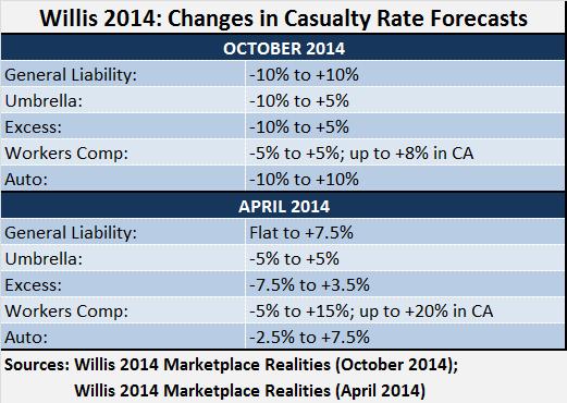 WILLISMKTREALITITES APR vs OCT 2014 Casualty