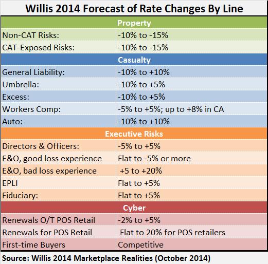 WILLISMKTREALITITES OCT 2014