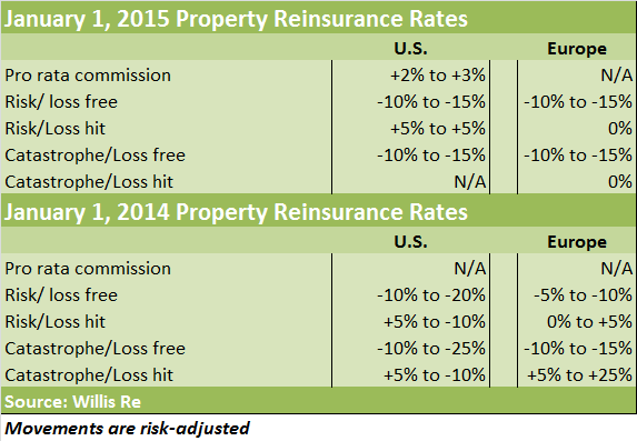 WillisRe Jan 1 2015 Property