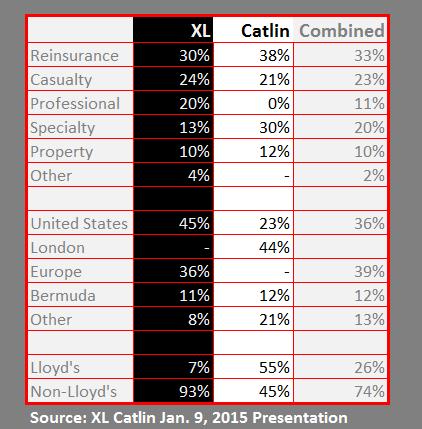 XL CATLIN CHART JAN 2015