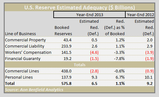 aon benfield reserve analysis YE 2013