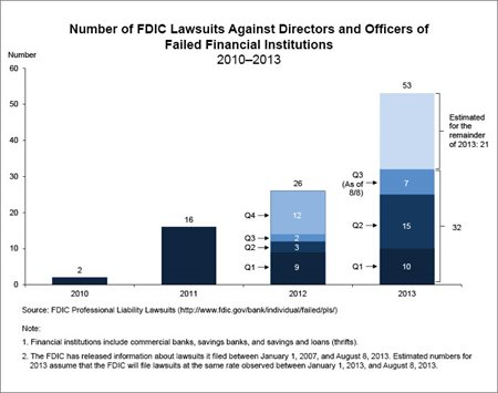 d-and-o-lawsuits-2010-August-2013.jpg