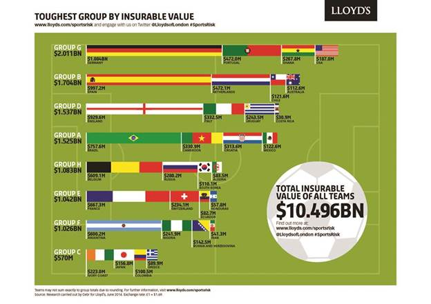 Lloyds World Cup