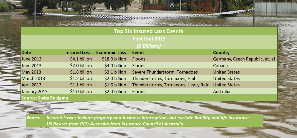 swiss re sigma first half 2013 disaster losses