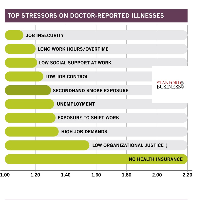 workStress_barCharts Doctor Reported