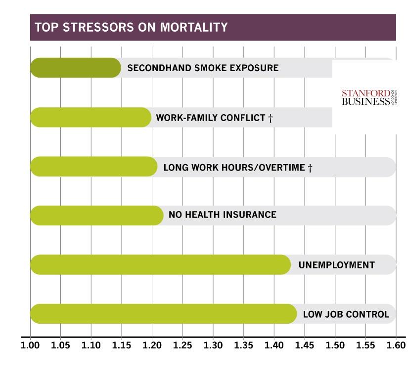 workStress_barCharts mortality